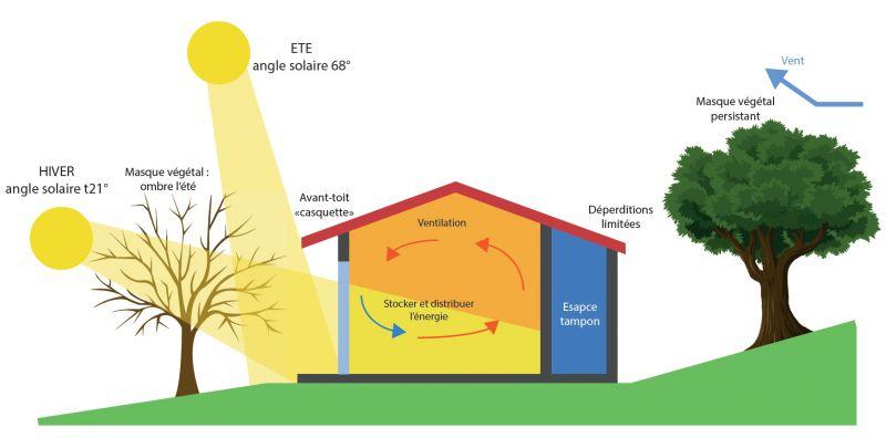 Outils de conception bioclimatique - INEX
