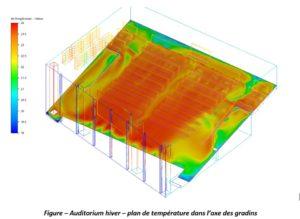 Distribution des tempértures en chauffage - salle de conférences - CFD